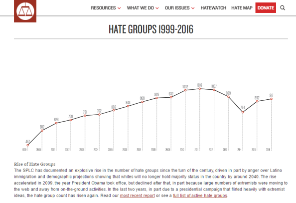 increase in hate groups